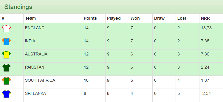 cricket league simulation standings
